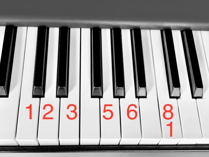 C major Pentatonic Scale on the Piano in tabs