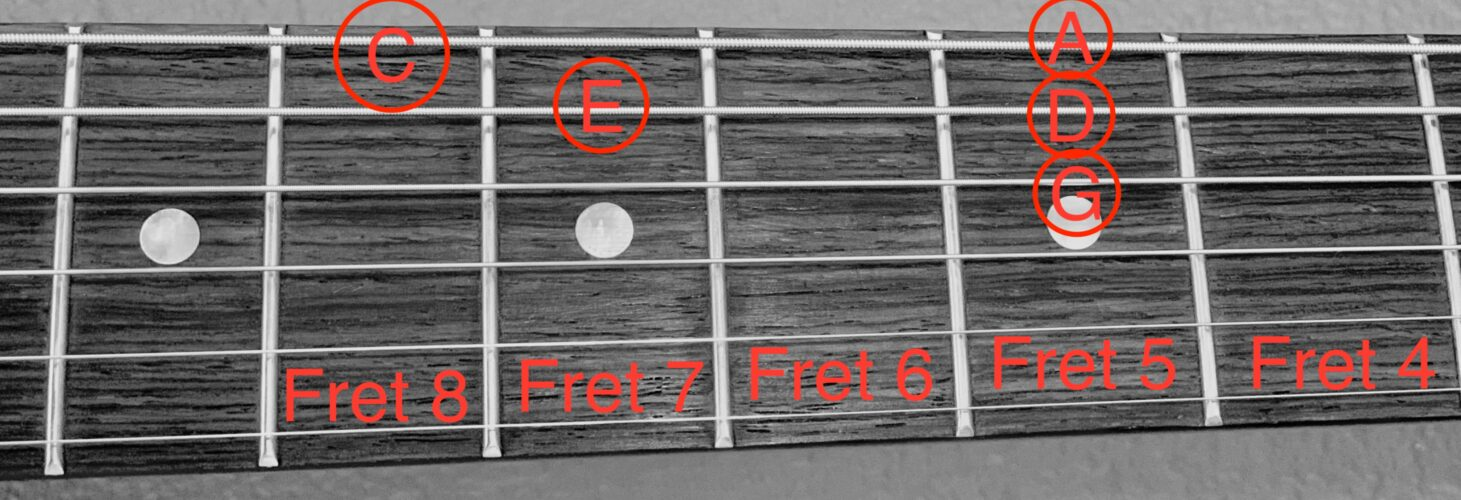 The notes included in a Am pentatonic scale displayed on a guitar fretboard