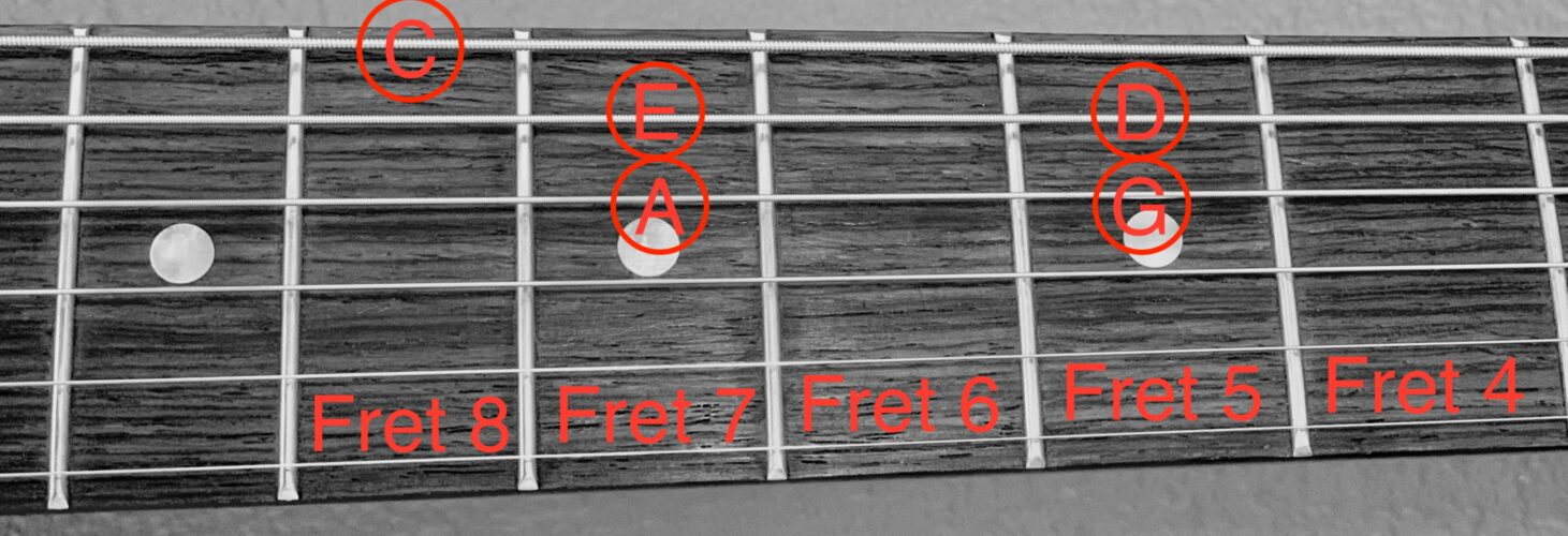 The notes included in a C Major pentatonic scale displayed on a guitar fretboard